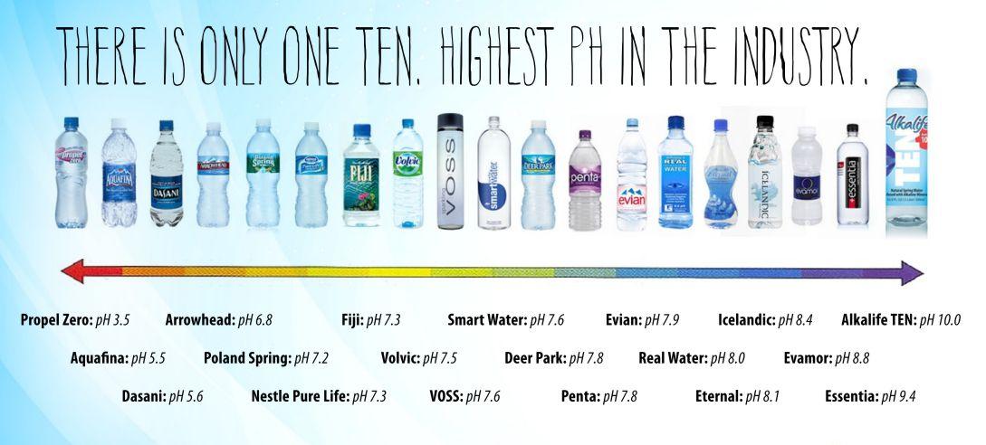 آب معدنی PH مقایسه