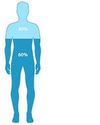 میزان آب و مایعات مورد نیاز بدن