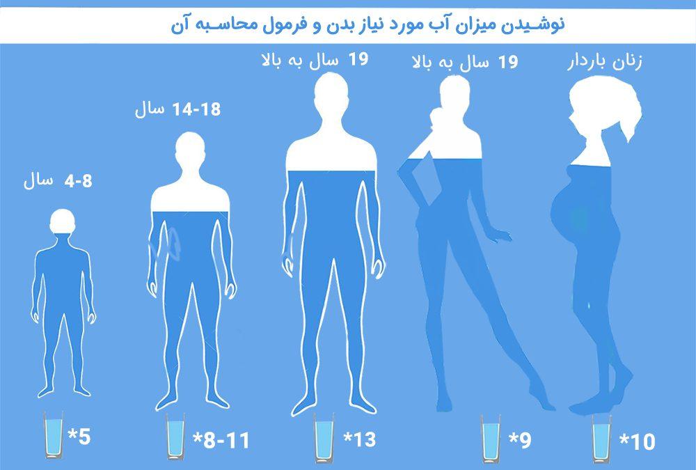 حداکثر مصرف میزان آب در روز